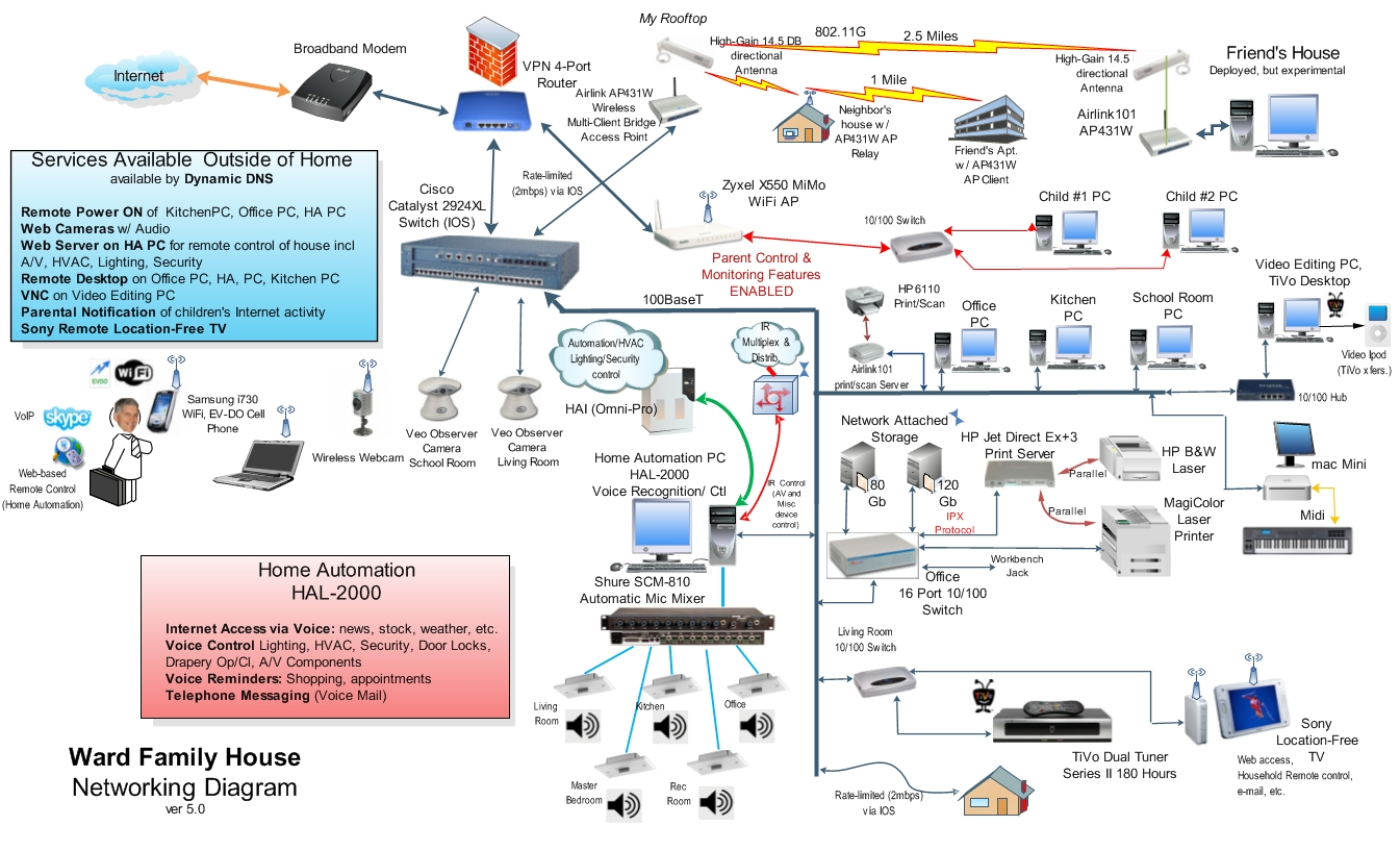 Applied smart home technolgy Wired home network architecture